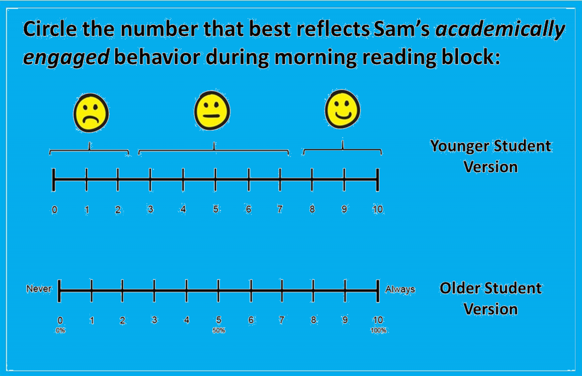 Circle the number that best reflects Sam's academically engaged behavior during morning reading block. Younger Student Version: Frowny Face, Neutral Face, Smiley Face alongside scale from 0 to 10; Older student version: scale from 0 (Never, 0%) to 10 (Always, 100%) (5=50%)